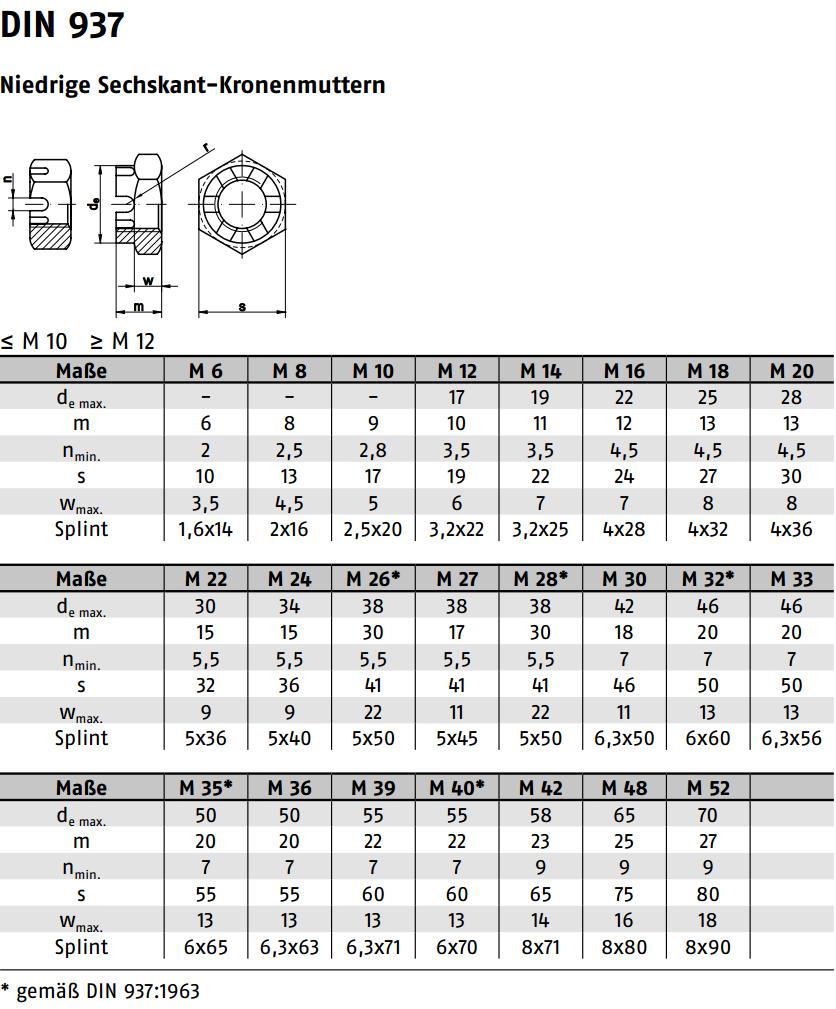 KÜWI - Kronenmuttern mit Feingewinde niedrige Form, DIN937 6-8 ...